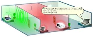 evita colocar el modem en una esquina que tenga muchas habitaciones intermedias ya que tu wifi solo llegara a la mitad de tu casa