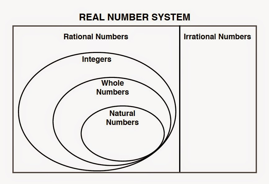 Venn Diagram Of Rational And Irrational Numbers Ge Dryer Heating Element Wiring Vs Pfms 8th Grade Pre Algebra April 2015 Rh Pfmsmath Blogspot Com Real Whole