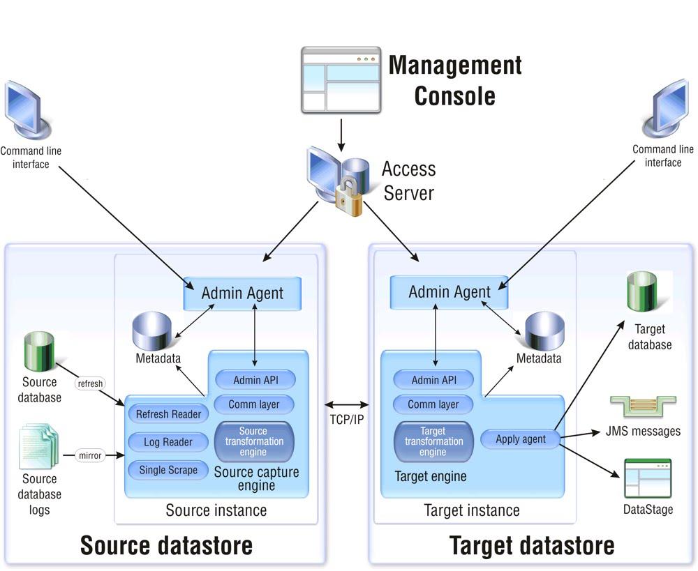SURENDRA PULAGAM: IBM InfoSphere Change Data Capture