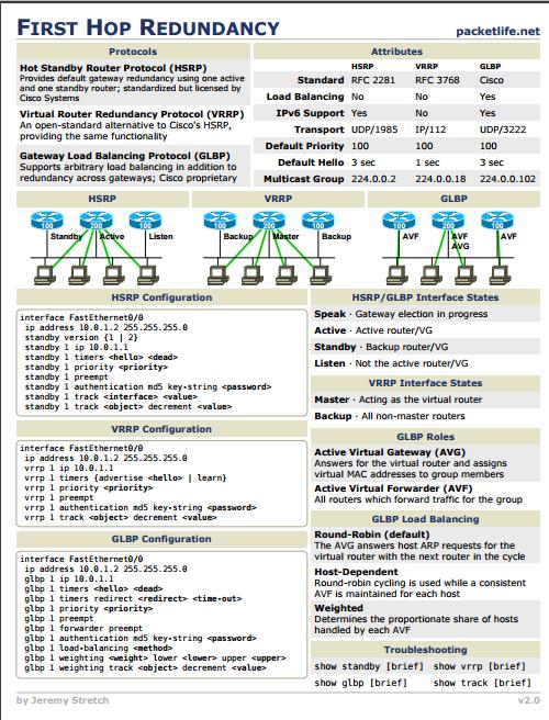Concepts of networking over VIRL GNS3 & dcloud : HSRP VS VRRP VS GLBP