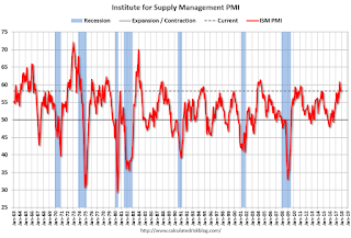 ISM Manufacturing index decreased to 58.2 in November
