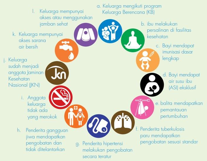 Program Indonesia Sehat Dengan Pendekatan Keluarga Promkes