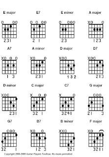 belajar kunci gitar untuk pemula