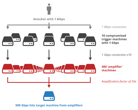 Largest Ever 400Gbps DDoS attack hits Europe uses NTP Amplification