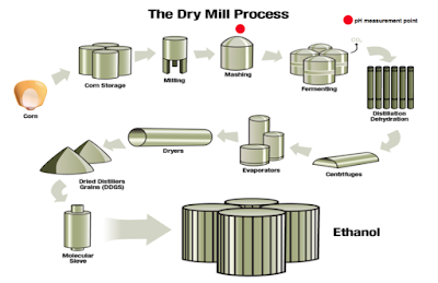 Dry Mill Process