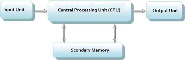 ICT Config-Computer-Structure-The-Input-Unit