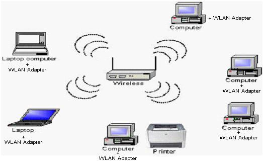 Info komputer pendidikan macam macam jaringan nirkabel seperti halnya jaringan berkabelmaka berdasarkan jarak jangkau pentransmisian datanyajaringan nirkabel dapat dikelompokkan ke dalam bermacam macam jenis ccuart Choice Image