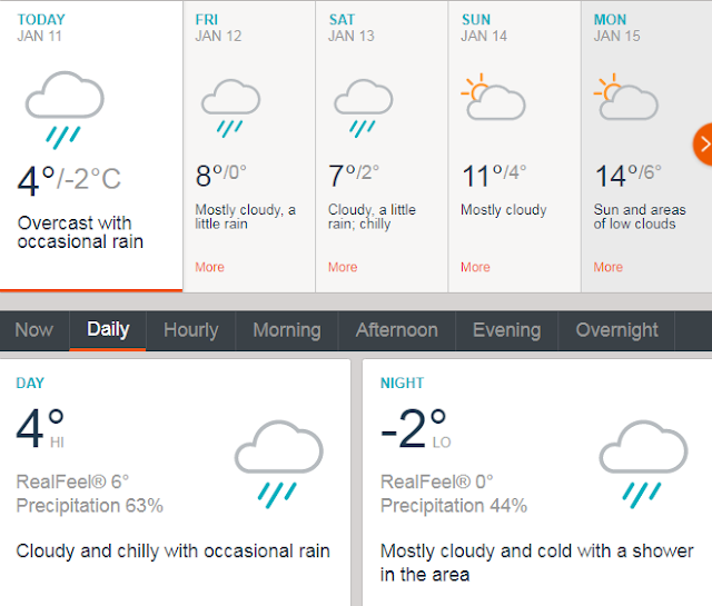 Weather forecast for your Northern Vietnam Tour in this week