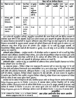 UP Amin Recruitment 2016, UPSSSC Town Clerk Ahalmad Jo