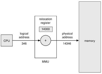 Sistem Managemen Memori Pada Linux