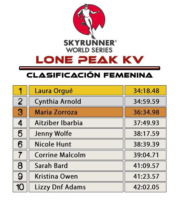 Resultados LONE PEAK KV Clas.Femenina
