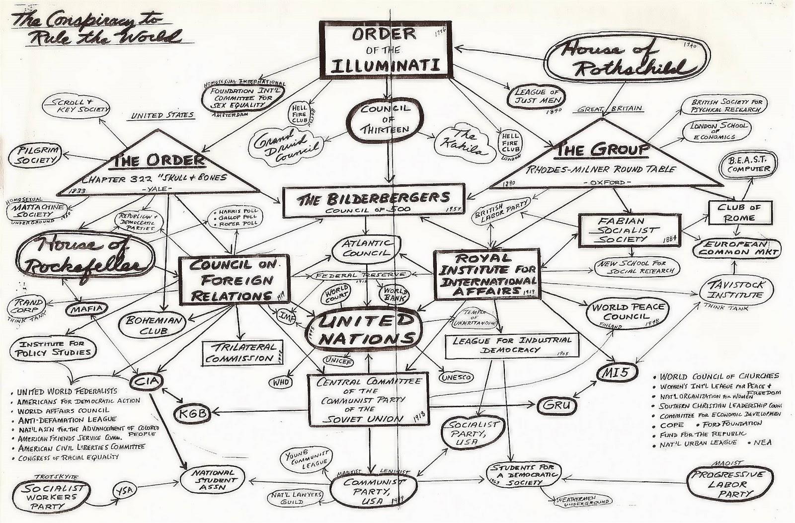 https://4.bp.blogspot.com/-e9D1OWg6Pvk/Tqn8-orWljI/AAAAAAAAFbA/VO-gANUXYlY/s1600/conspiracy+charles+frith+rothschilds+map+chart.jpg