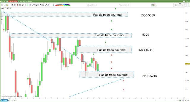 Bilan matrice de trading pour mercredi [21/03/18]