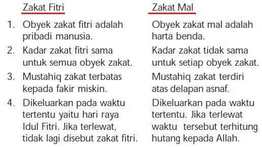Perbedaan Zakat Fitri dan Zakat Mal