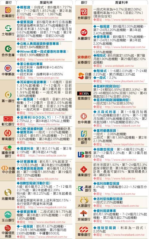 理財專家-東森房屋Blogger-(02)22644731: 2012年12月各家銀行房貸利率表_房屋貸款_房貸比較