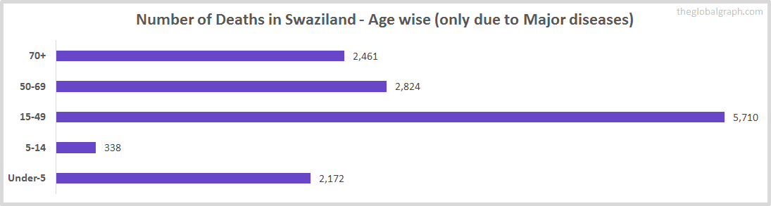 Number of Deaths in Swaziland - Age wise (only due to Major diseases)