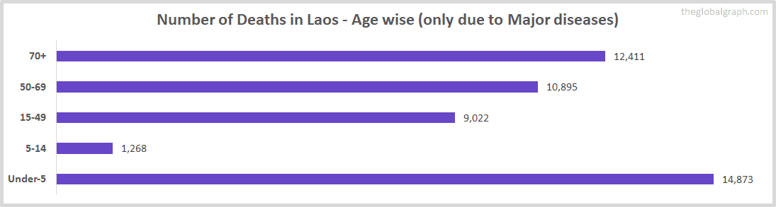 Number of Deaths in Laos - Age wise (only due to Major diseases)