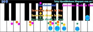imagenes acordes para piano o teclado