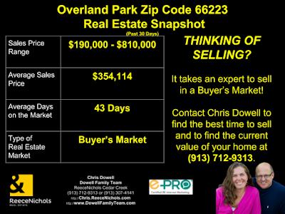 Overland Park, Overland Park KS, 66223