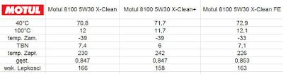 motul, motul 8100 X-Clean, motul 8100 X-Clean+, Motul X-Clean FE, Motul 8100 X-Clean 5W30 test, Test olejów motul, Motul 5W30 test, motul oil, engine motul oil