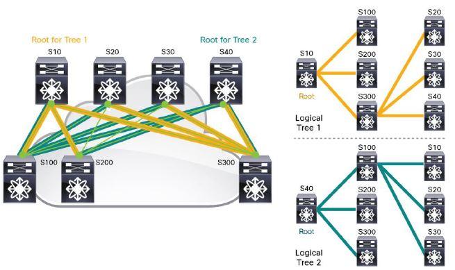 Data Network Technology: February 2019