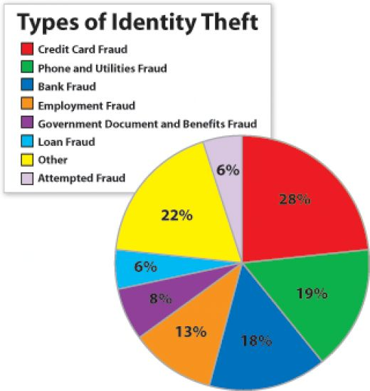 Life In The Information Age, A Applied ICT Blog: Crime
