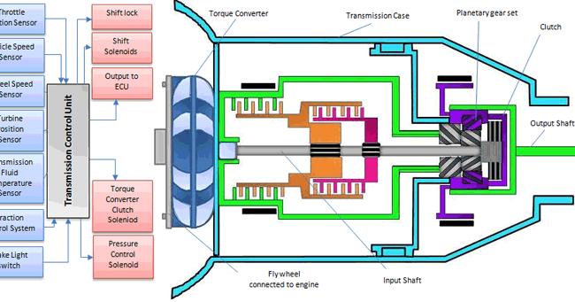 Menganalisa Gangguan Pada Sistem Kontrol Transmisi Otomatis