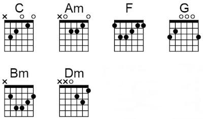 chord hidup dan cintaku repvblik