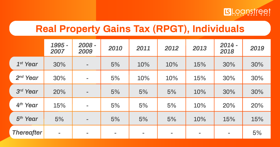 Malaysia Finance Blogspot Rpgt Should Not Be Calculated From Year 2000 But 2013