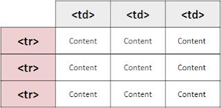 html table-جدول اتش تي ام ال