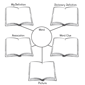 I am a teacher let 39 s get word webbing for Vocabulary graphic organizer templates