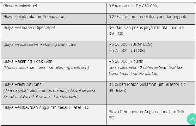Tabel biaya KTA Bank Danamon Dana Instant