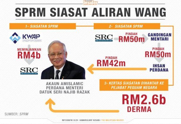 Skandal 1MDB dan Akta RICO