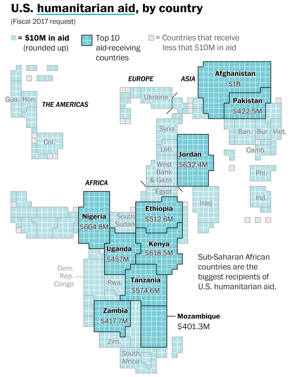 Unites States humanitarian aid