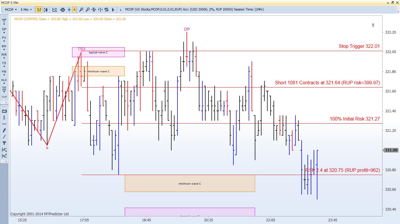 Elliott wave trading system