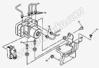 Gambar Hidrolik Unit pada Rem ABS