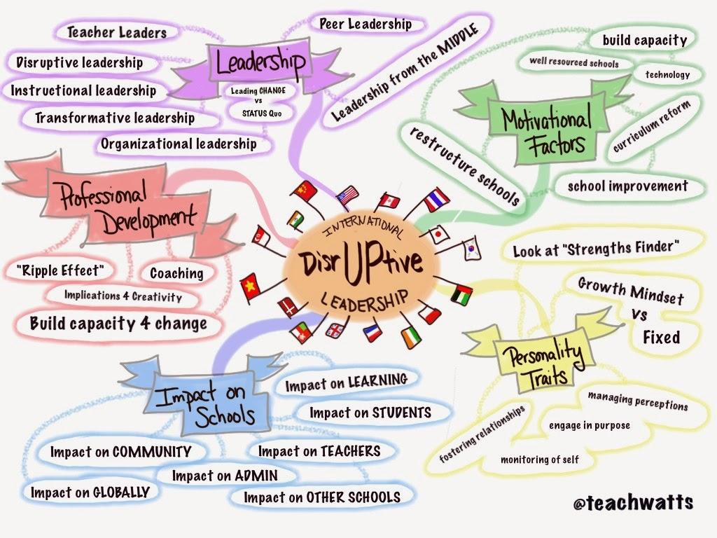 Teachwatts My Dissertation Visual Mind Map