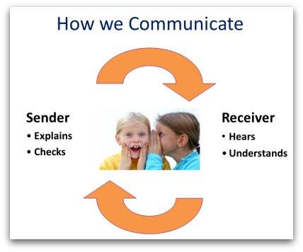 Cara Praktis Meningkatkan Komunikasi Verbal