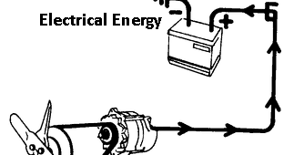 Mechanical Technology: Conversion of Electrical Energy to