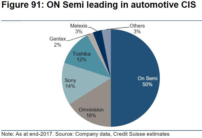 Image Sensors World: Credit Suisse On Automotive CIS Market