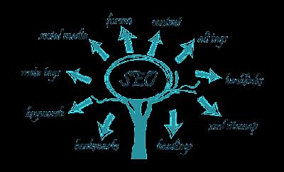 Các công marketing online cơ bản