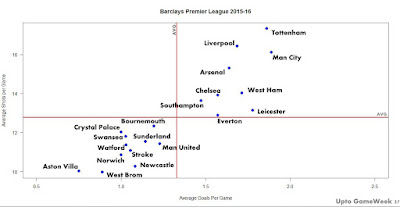 Premier League 2015-16 Shooting Vs Scoring | Insights