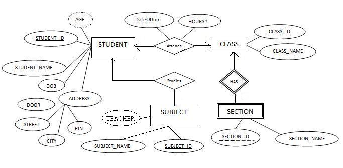 Advanced database management system tutorials and notes reduce reduce convert the following er diagram to relational schema ccuart Choice Image