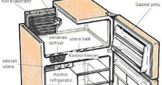 Kulkas Tidak Dingin? Ini Penyebabnya