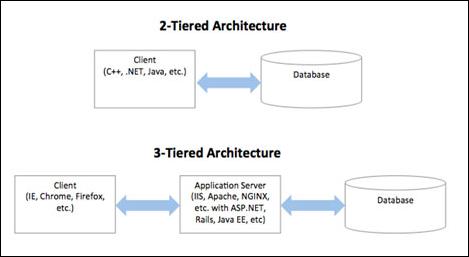Arsitektur Sistem Terdistribusi