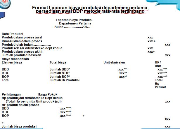 Contoh Soal Laporan Harga Pokok Produksi Metode Rata Rata Kumpulan Contoh Laporan