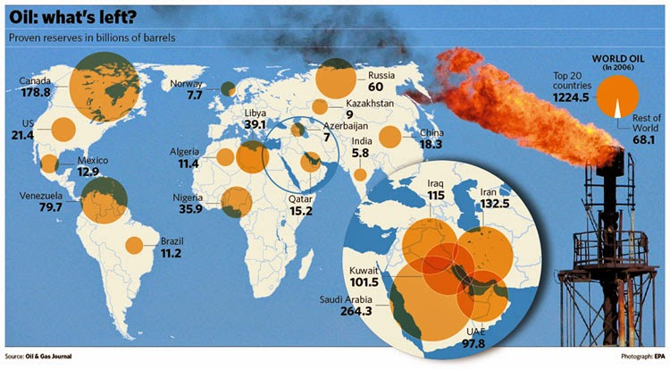 OFFSHORECREWS.COM: Top 15 Largest Oil Producing Countries ...