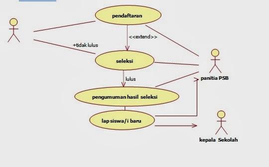 Rancangan Sistem Pendaftaran di SMA 1 Weleri ~ World-Content