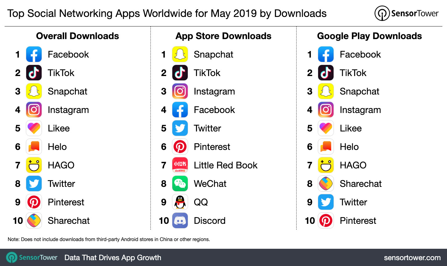 Facebook, TikTok, Snapchat, Instagram: Which are the Most