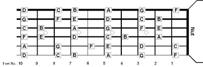 Nama Nada di Neck Gitar